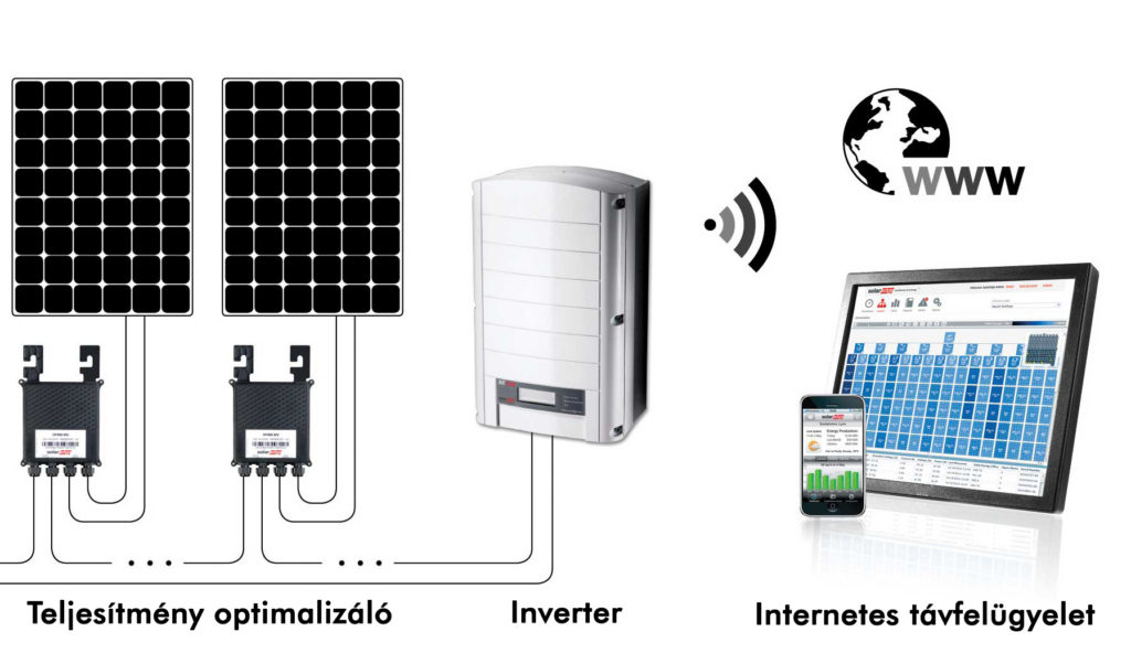 Okos napelem rendszer